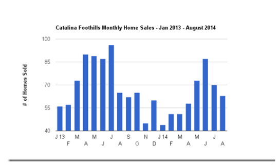 Catalina Foothills August Home Sales & Sold Prices