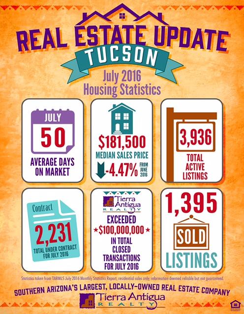 July 2016 Tucson Housing Statistics